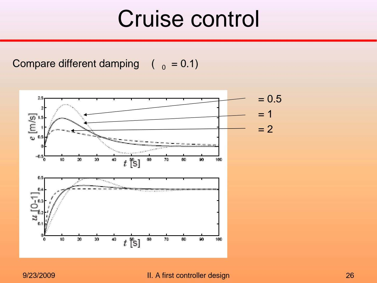 Cruise control Compare different damping ( 0 = 0.1) = 0.5 = 1 = 2