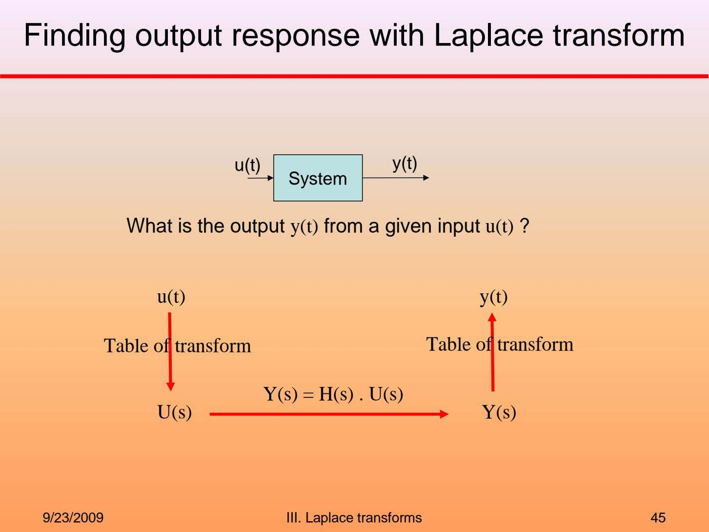 Finding output response with Laplace transform u(t) y(t) System What is the output y(t) from