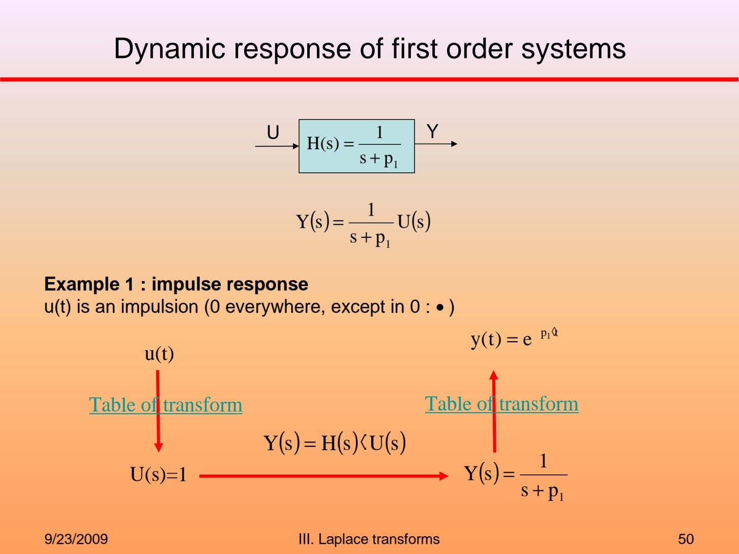Dynamic response of first order systems U 1 Y H(s) = s + p 1