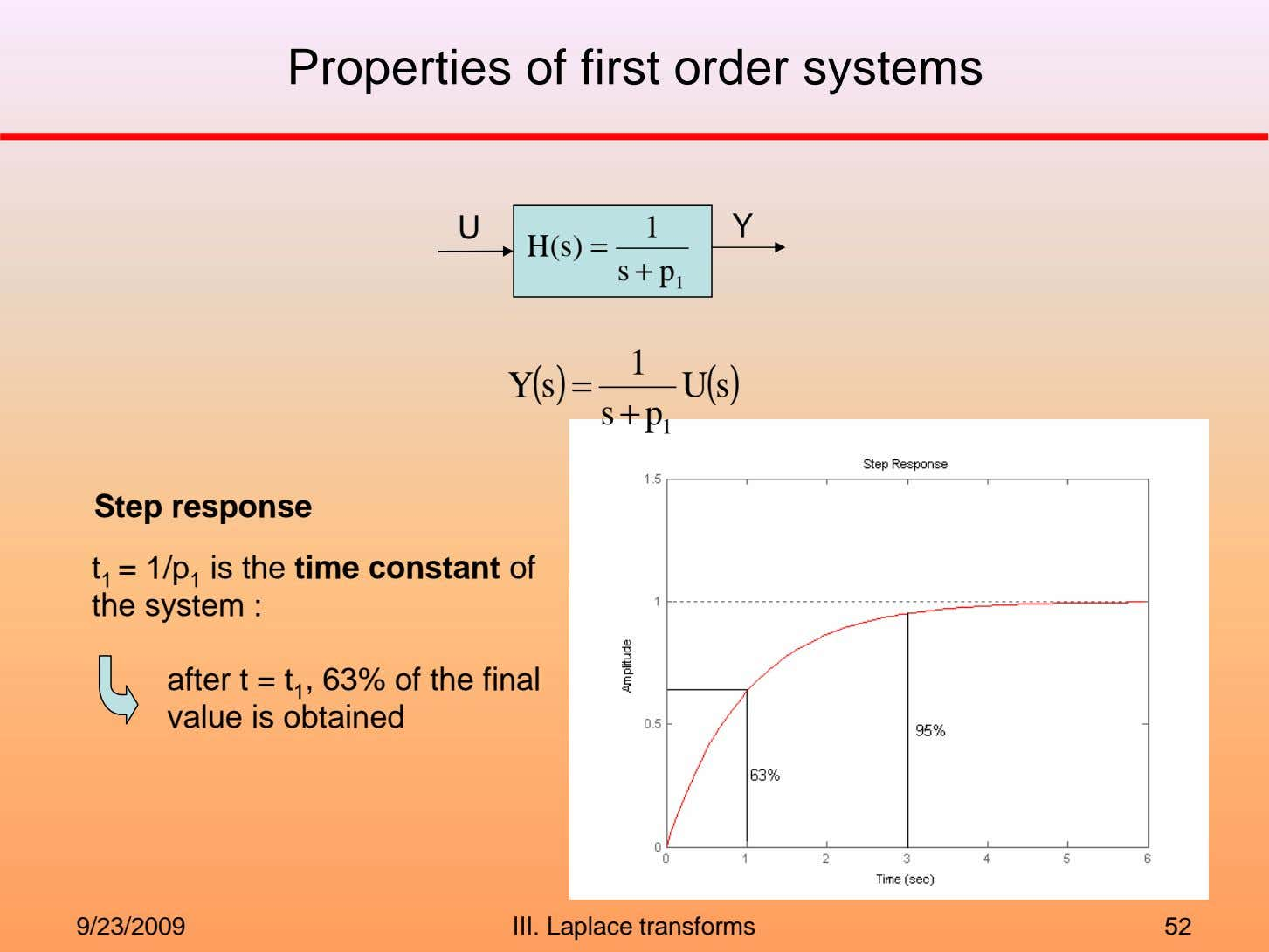 Properties of first order systems U 1 Y H(s) = s + p 1 Y