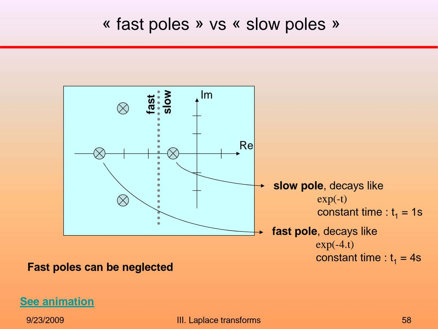 « fast poles » vs « slow poles » Im Re slow pole, decays like