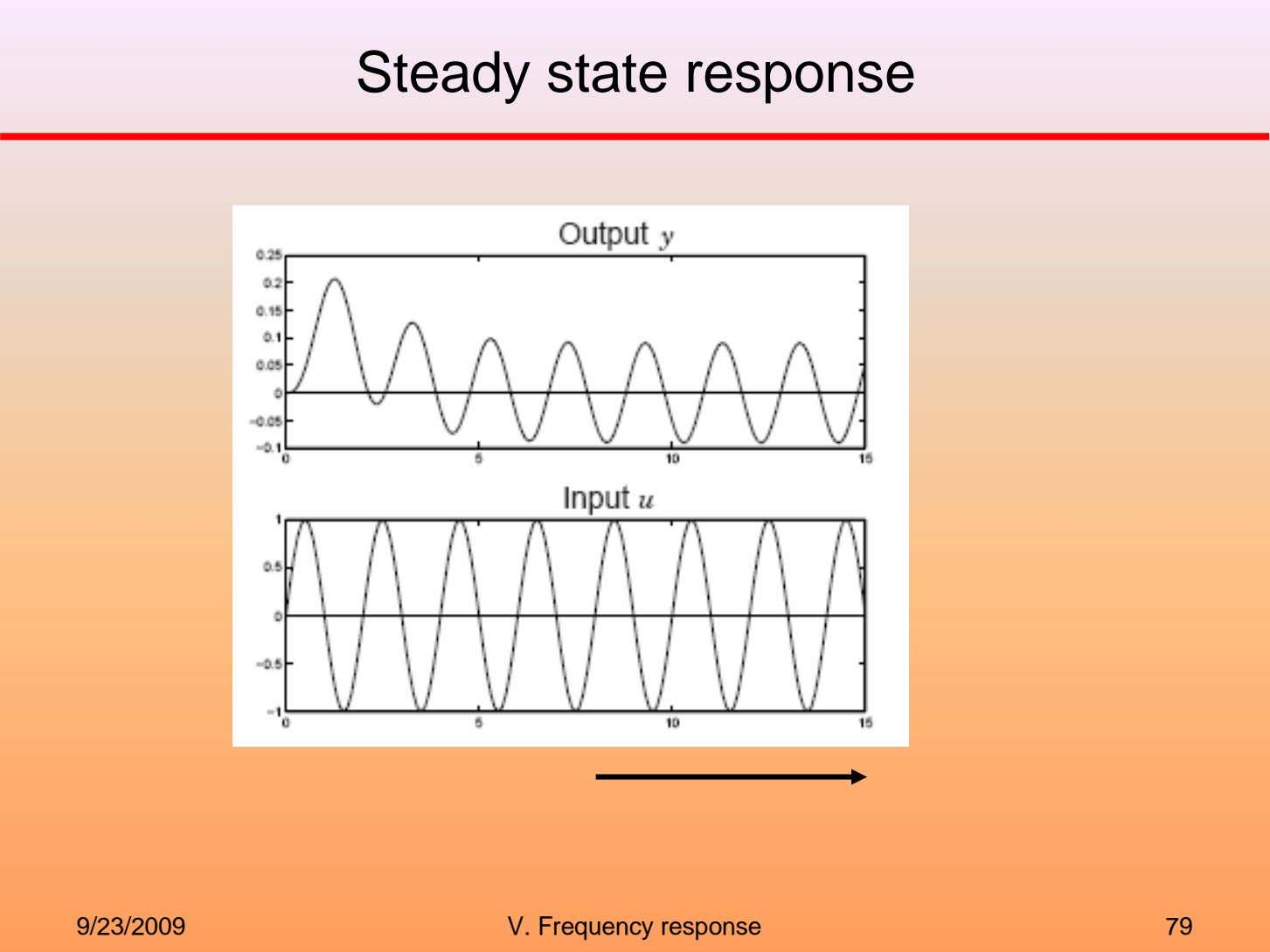 Steady state response 9/23/2009 V. Frequency response 79