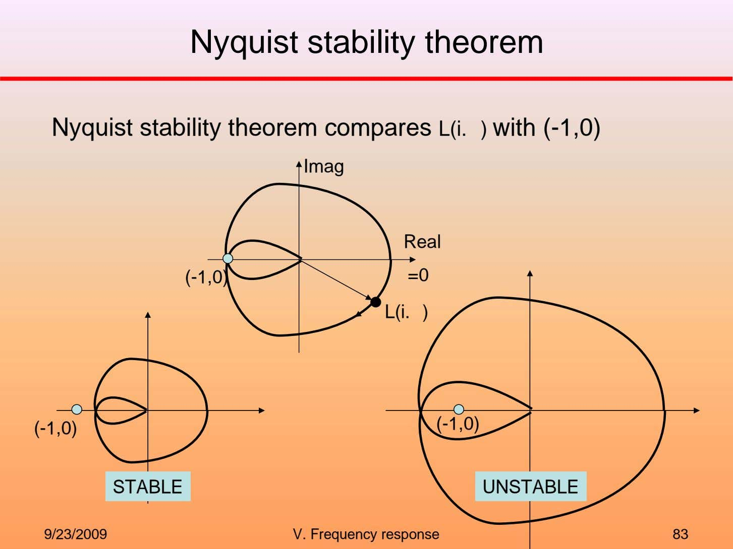 Nyquist stability theorem Nyquist stability theorem compares L(i. ) with (-1,0) Imag Real (-1,0) =0
