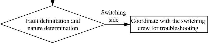 Switching Fault delimitation and nature determination side Coordinate with the switching crew for troubleshooting