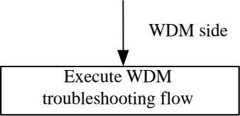 WDM side Execute WDM troubleshooting flow