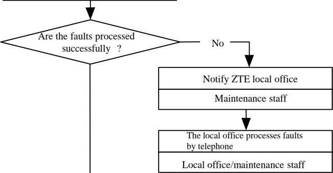 Are the faults processed successfully ? No Notify ZTE local office Maintenance staff The local