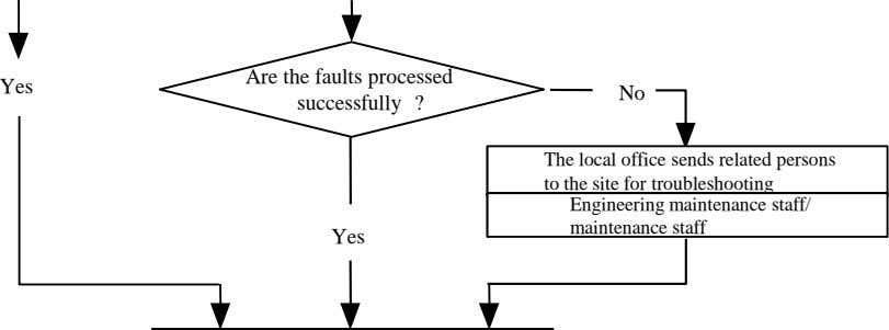 Yes Are the faults processed successfully ? No The local office sends related persons to