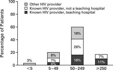 100 Other HIV provider Known HIV provider, not a teaching hospital Known HIV provider, teaching