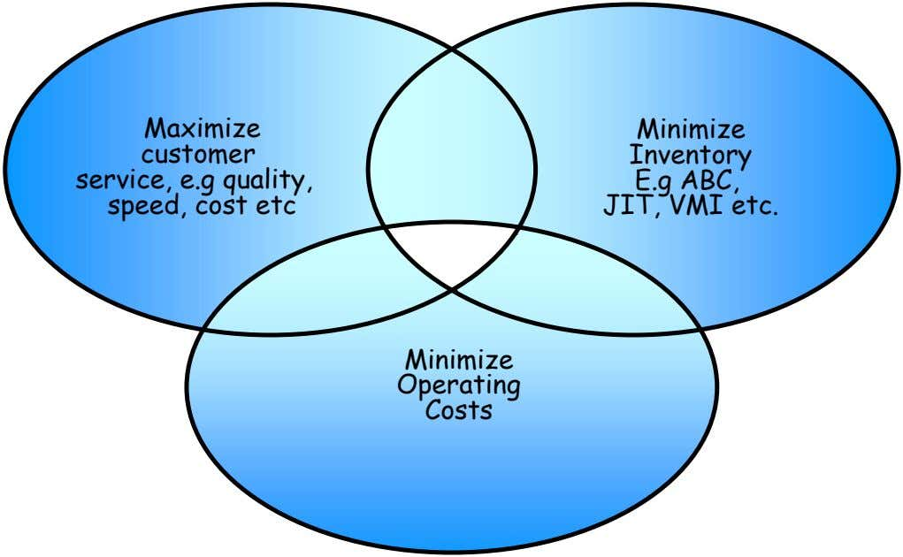 Maximize customer service, e.g quality, speed, cost etc Minimize Inventory E.g ABC, JIT, VMI etc. Minimize