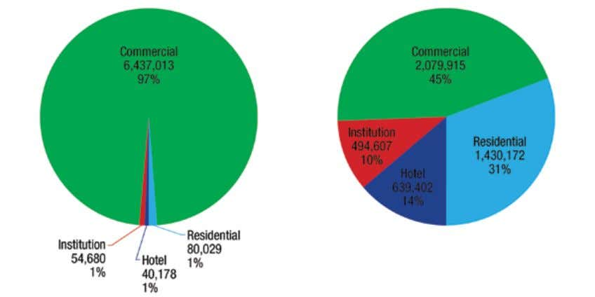 Areas Share of P1 Square Footage (6.4 million square feet) Share of P2 Square Footage (2.1
