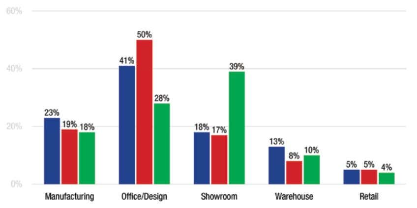 in Share of Fashion Square Footage in Preservation Areas 13 Fashion Non-Fashion Vacant 2009 2014
