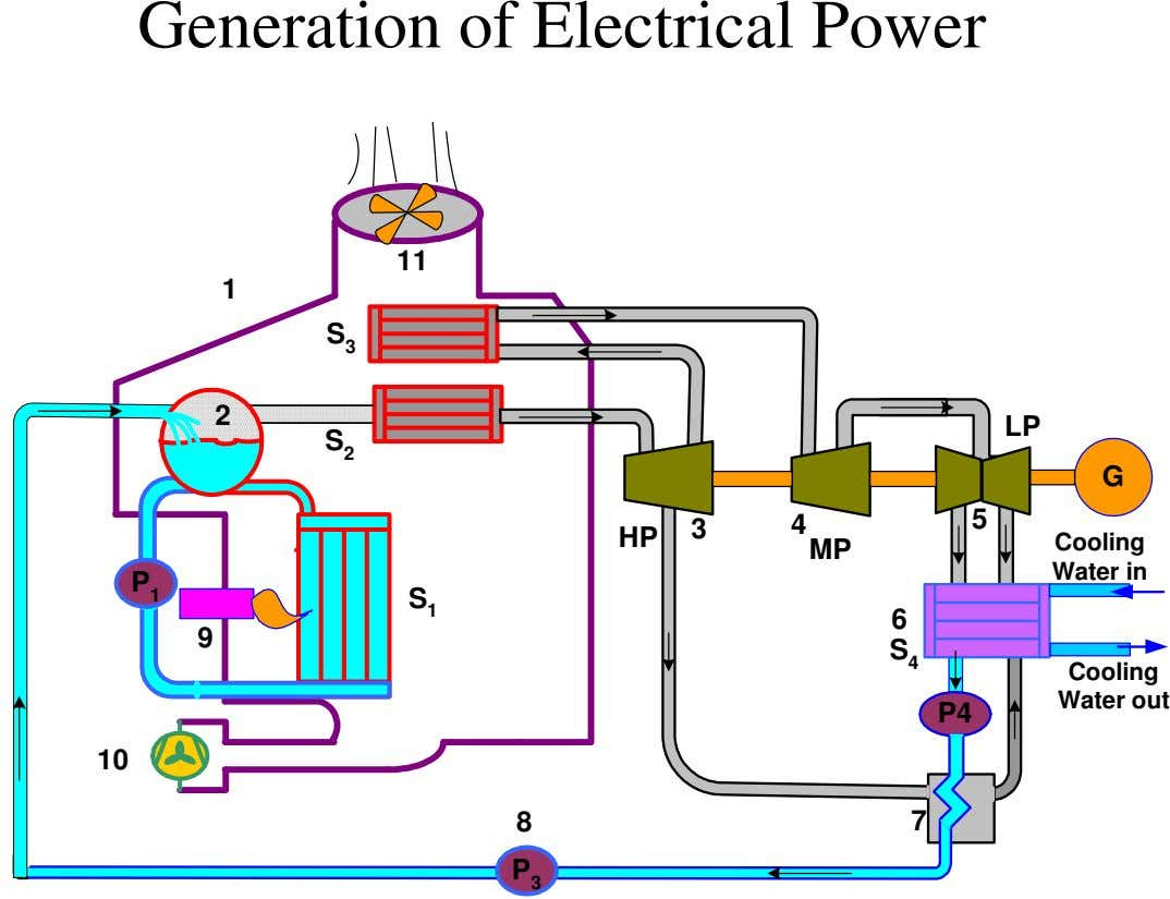 Generation of Electrical Power 11 1 S 3 2 LP S 2 G 5 3