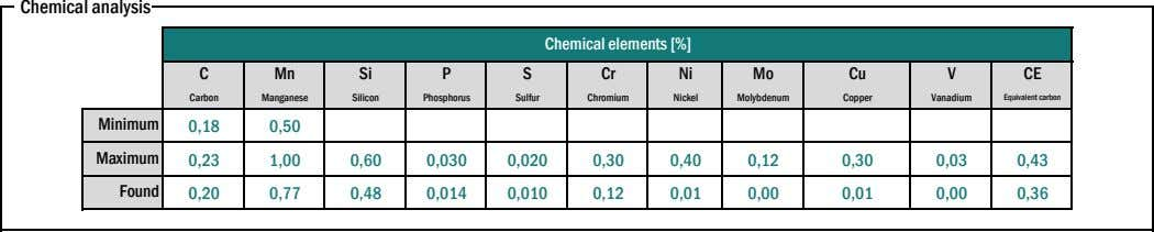 Chemical analysis Chemical elements [%] C Mn Si P S Cr Ni Mo Cu V