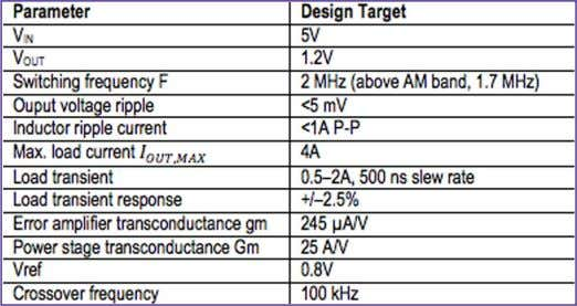 typical re- quirements for an automotive infotainment SoC. Table 1: Design Targets SELECTINg SwITCHINg FREQUENCY To