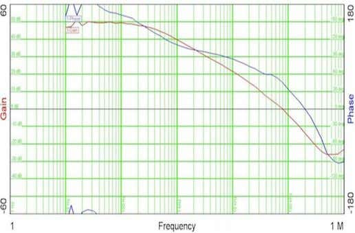 With this crossover frequency, the resulting transient re- Figure 3: Measured frequency response more information
