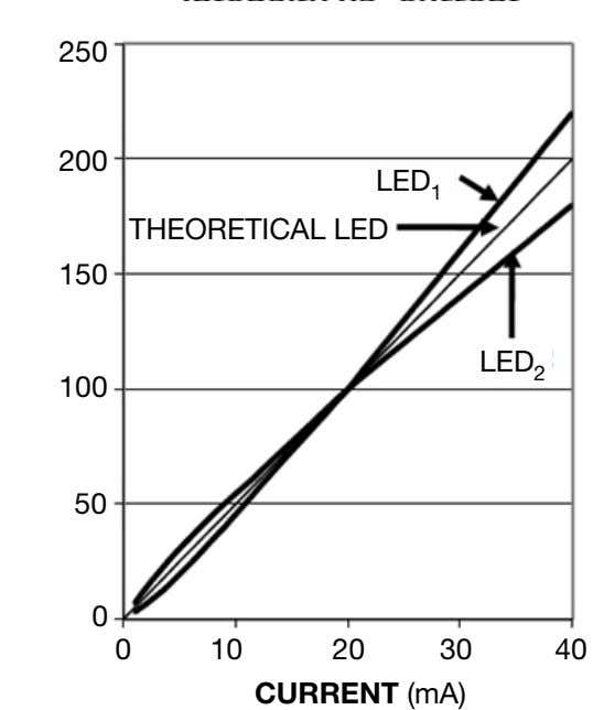 250 200 LED 1 THEORETICAL LED 150 LED 2 100 50 0 0 10 20
