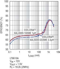 For most automotive systems, 9V to 16V is the typical input Figure 7 . Efficiency versus