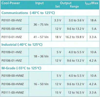 An Introduction to Vicor's Cool-Power ZVS DC-DC Converters Two-Part Web Seminar Series About EMI Watch Part