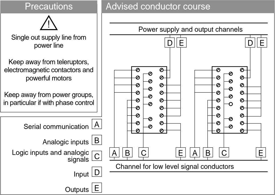 Precautions Advised conductor course ! Power supply and output channels Single out supply line from