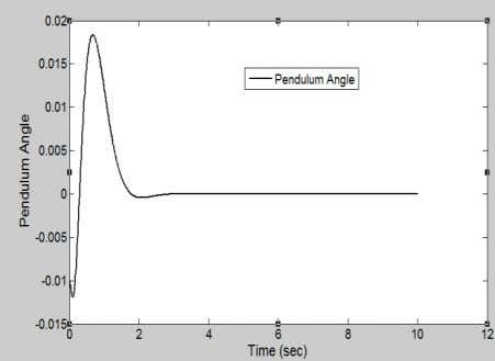 0882 Volume 3 Issue 2, May 2014 Fig. 6 Cart Position of IP Fig. 6 Pendulum