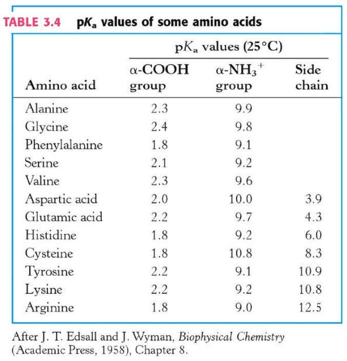 pK a of some amino acids