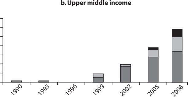b. Upper middle income 1990 1993 1996 1999 2002 2005 2008