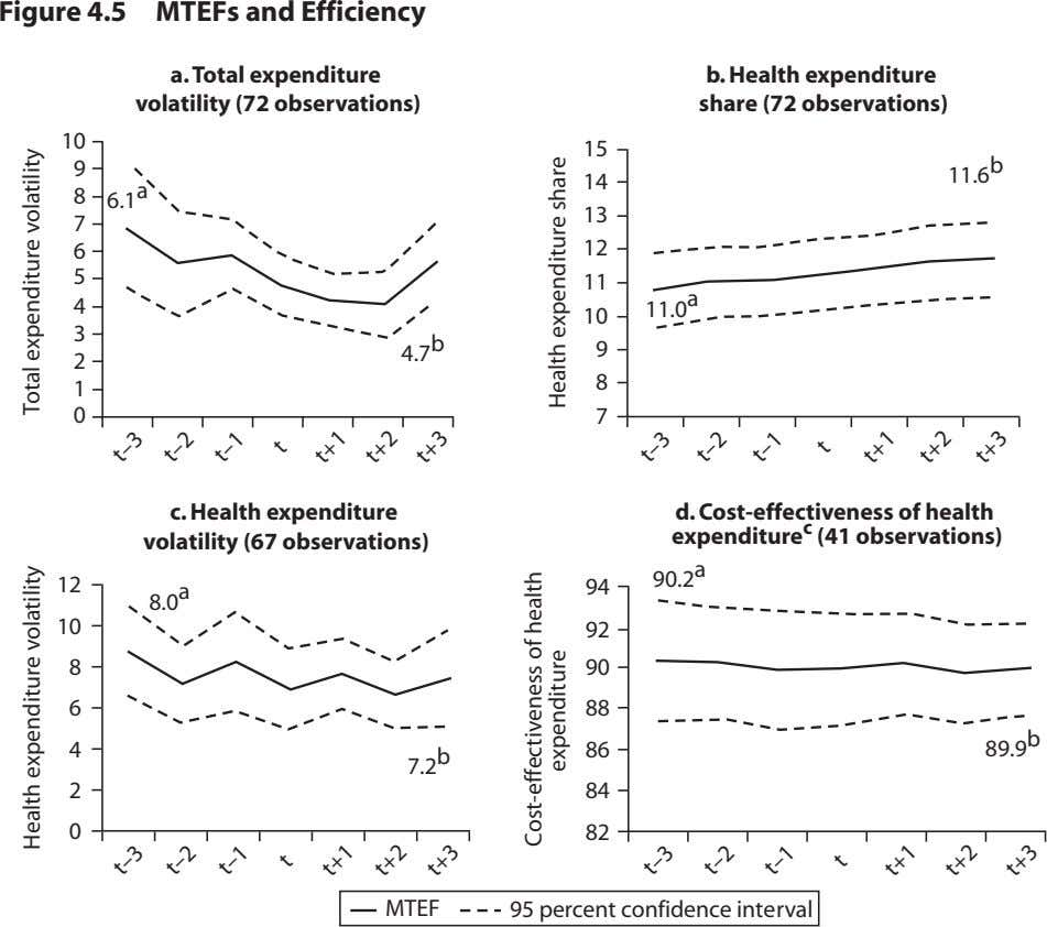 Figure 4.5 MTEFs and Efficiency a. Total expenditure volatility (72 observations) b. Health expenditure share