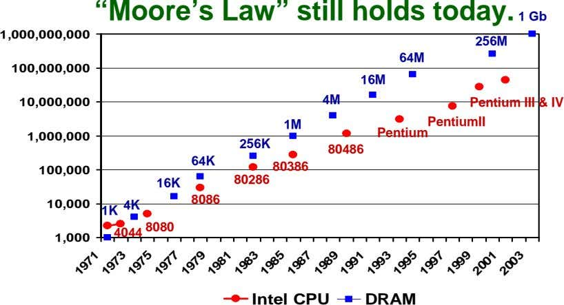 """Moore's Law"" still holds today. 1 Gb 1,000,000,000 256M 64M 100,000,000 16M 4M 10,000,000 &"