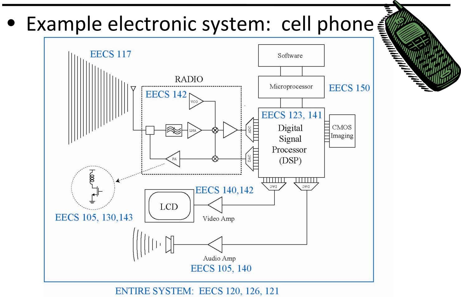 • Example electronic system: cell phone
