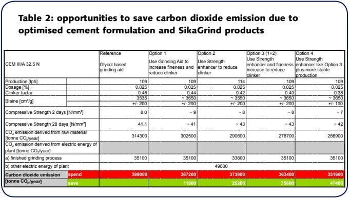 Table 2: opportunities to save carbon dioxide emission due to optimised cement formulation and SikaGrind