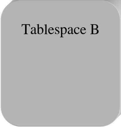 Tablespace B