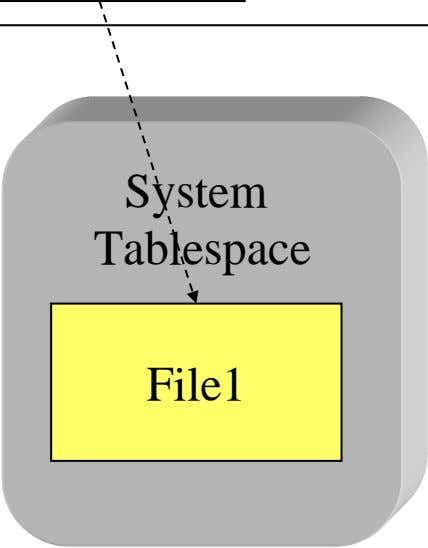 System Tablespace File1