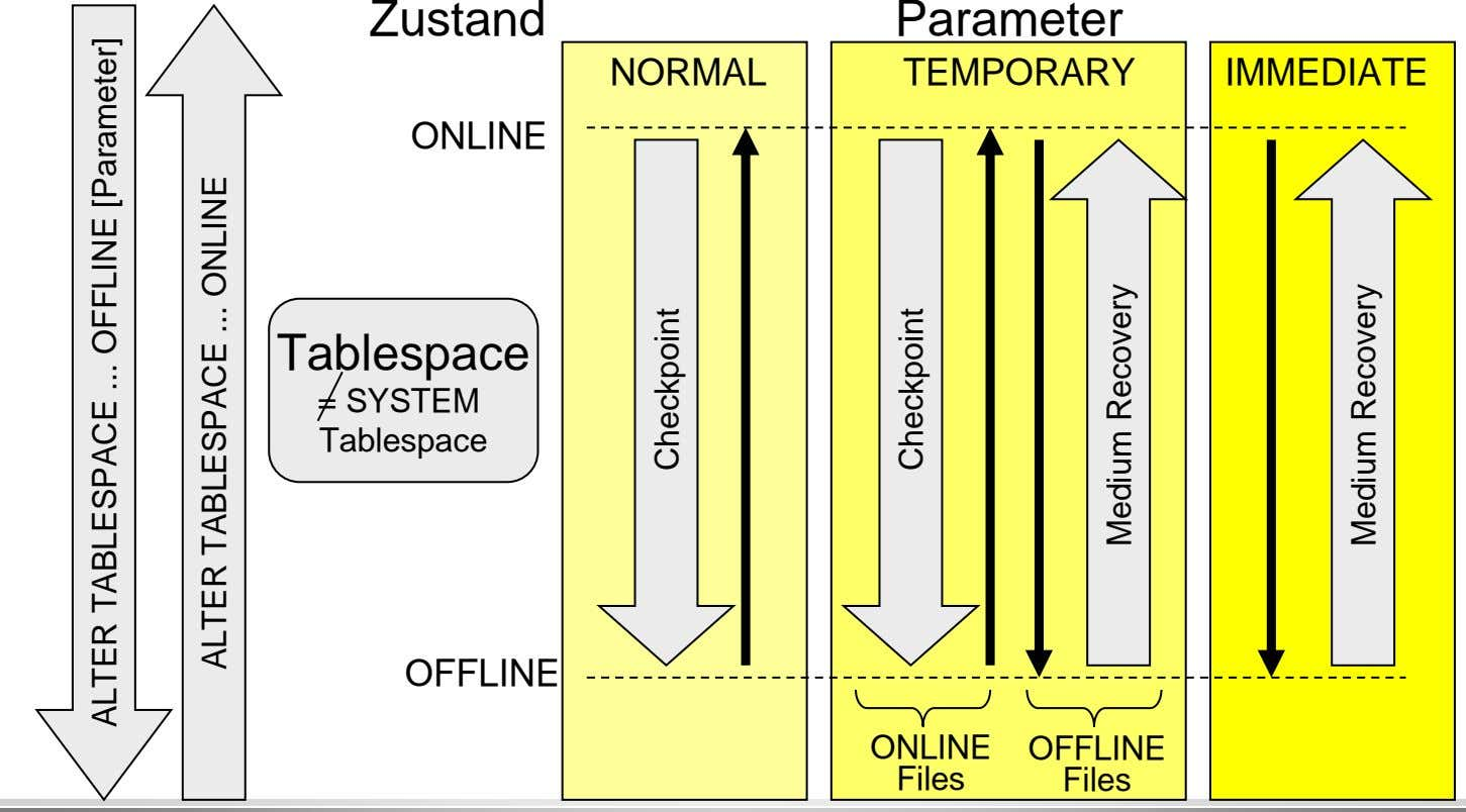 Zustand Parameter NORMAL TEMPORARY IMMEDIATE ONLINE Tablespace = SYSTEM Tablespace OFFLINE ONLINE OFFLINE