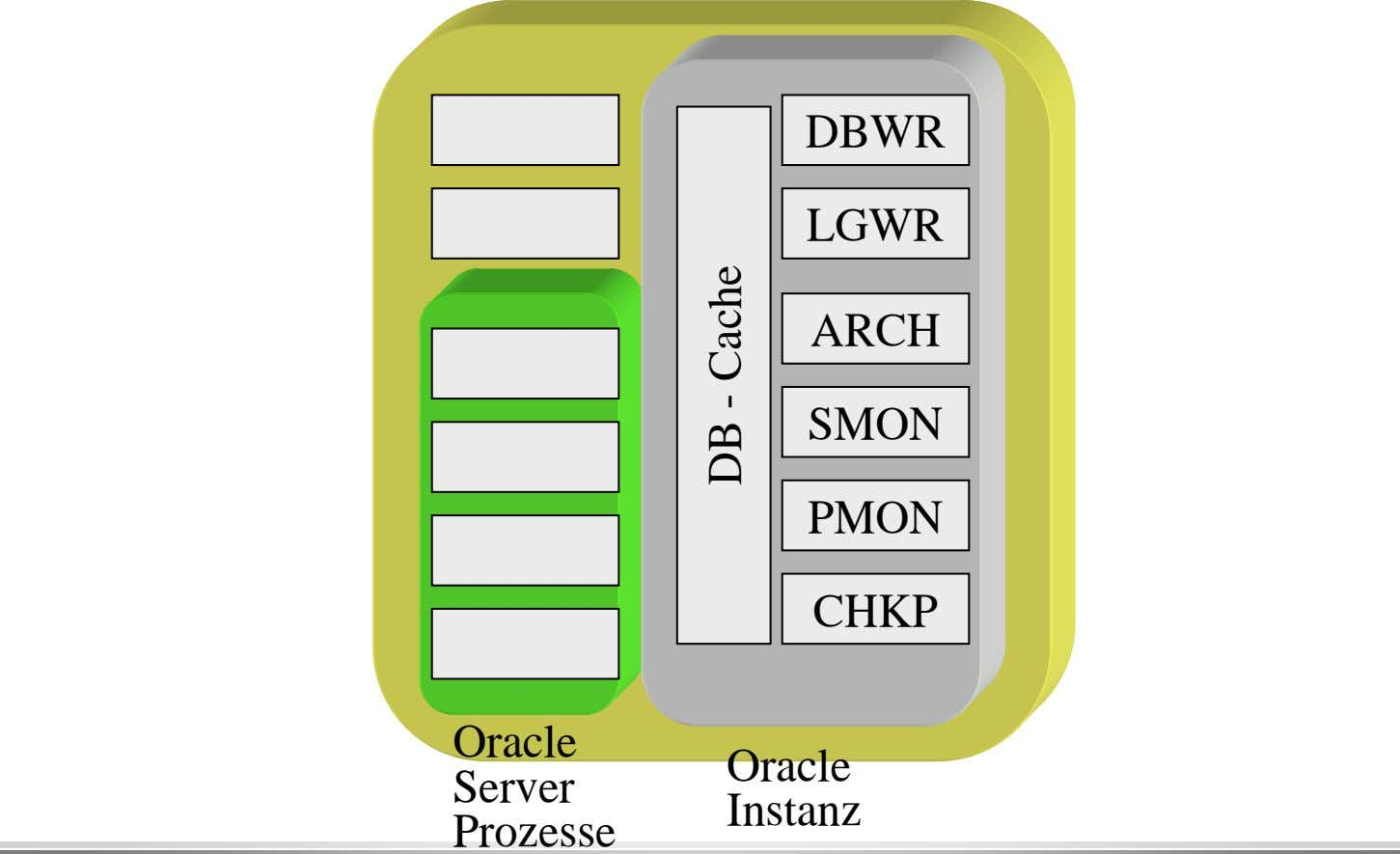 DBWR LGWR ARCH SMON PMON CHKP Oracle Oracle Server Instanz Prozesse DB - Cache