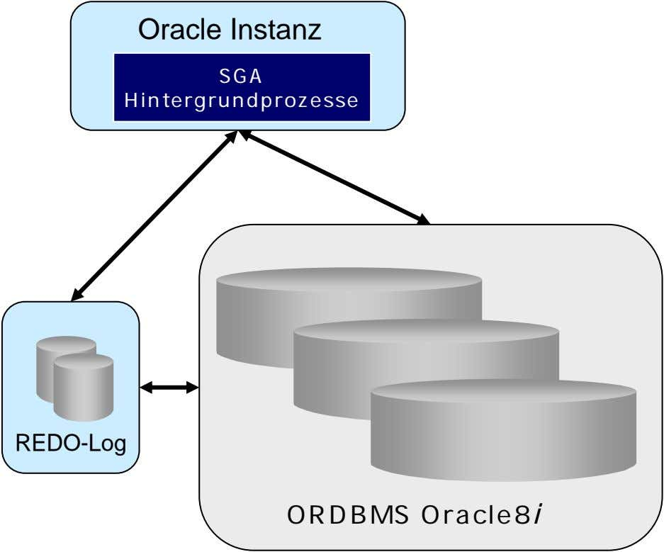 Oracle Instanz SGA Hintergrundprozesse REDO-Log ORDBMS Oracle8 i