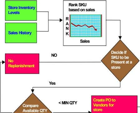 Store Inventory Rank SKU based on sales Levels R A N Sales History K Sales