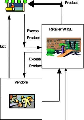 Product Retailer WHSE Excess Product