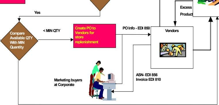 Excess Yes Product < MIN QTY Create PO to Vendors for store replenishment PO Info