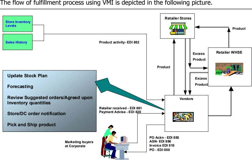 The flow of fulfillment process using VMI is depicted in the following picture. Retailer Stores