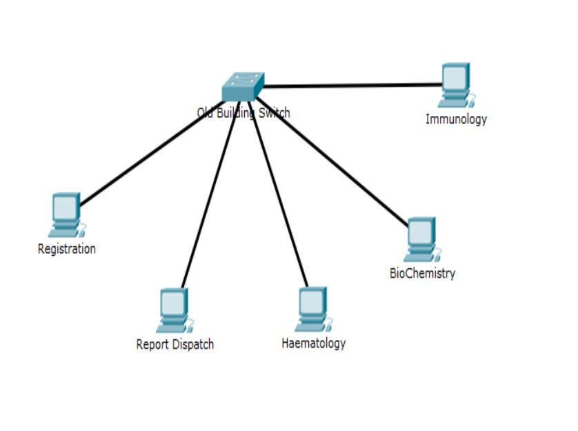 and in relation was distributed to major department as follow. Figure4.4: Overview of Network in Old