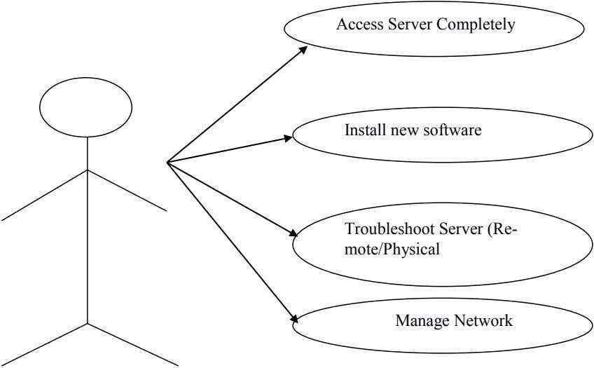 Access Server Completely Install new software Troubleshoot Server (Re- mote/Physical Manage Network