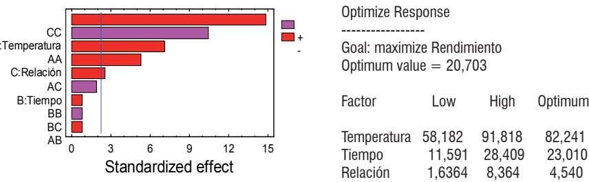optimize Response ----------------- CC :Temperatura goal: maximize Rendimiento + - aa optimum value = 20,703