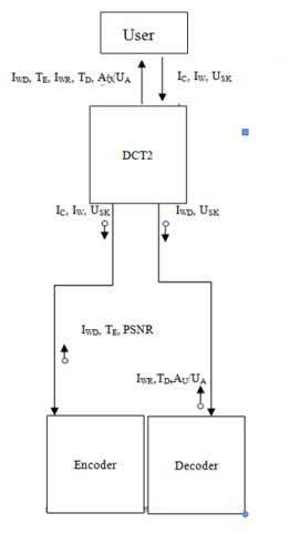 R V College of Engineering 2013-14 3.3 Chapter Summary Figure 3.5 Structure chart – Spread Spectrum