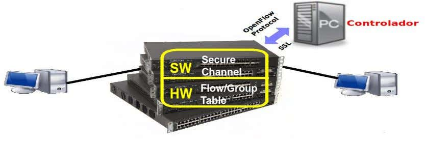 Secure SW Channel Flow/Group HW Table
