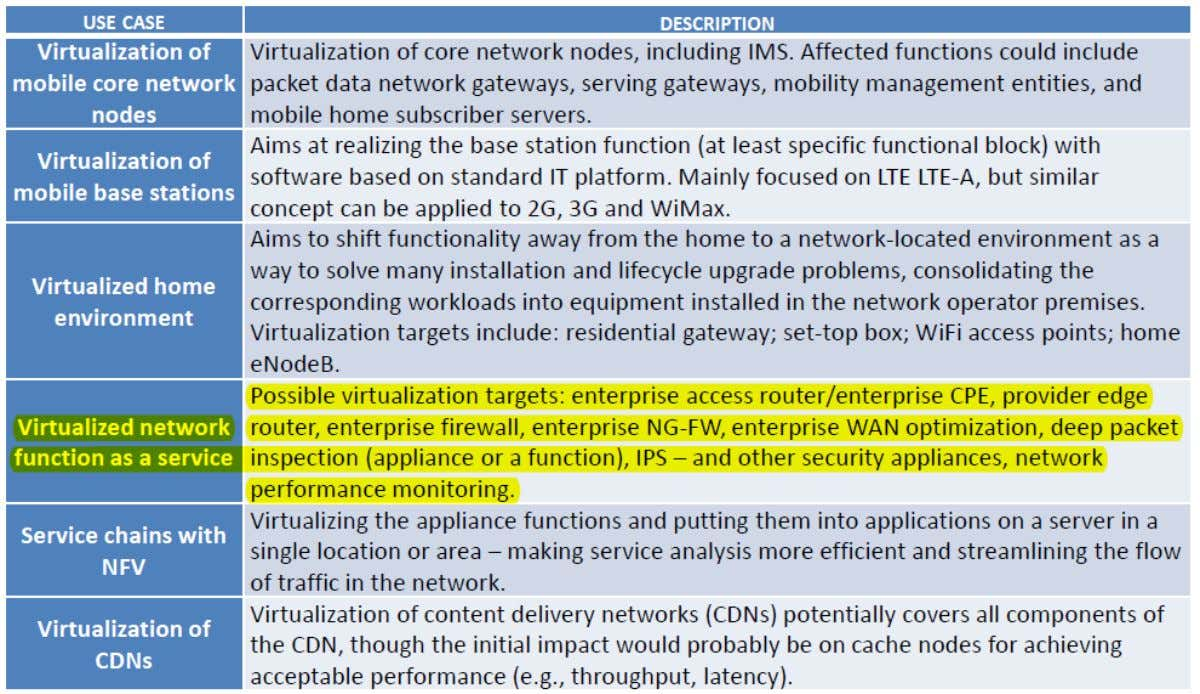 NFV Use Cases From ETSI® NFV White Paper
