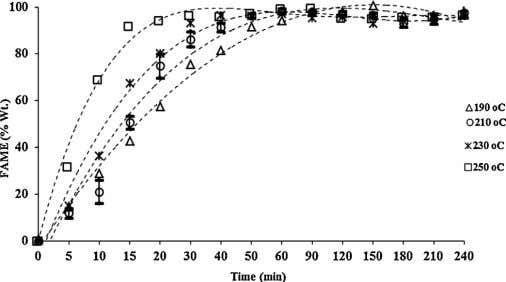 Tscheikuna / Applied Catalysis A: General 476 (2014) 26–33 Fig. 4. Effect of reaction temperature on