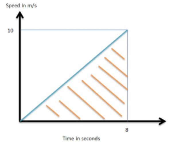 6 Calculate the area under a speed/time graph to work out the distance travelled for motion