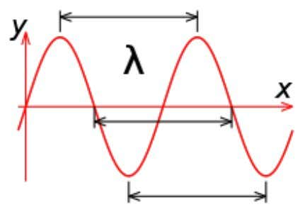 CC Attribution: http://en.wikipedia.org/wiki/File:Sine_wavelength.svg Speed: Speed at which a wavefront passes through a medium, relative to the