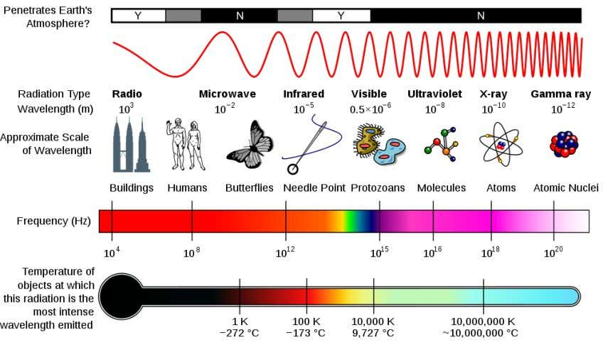 In regards to the spectrum, as the wavelength shortens, the energy increases, making them inversely proportional