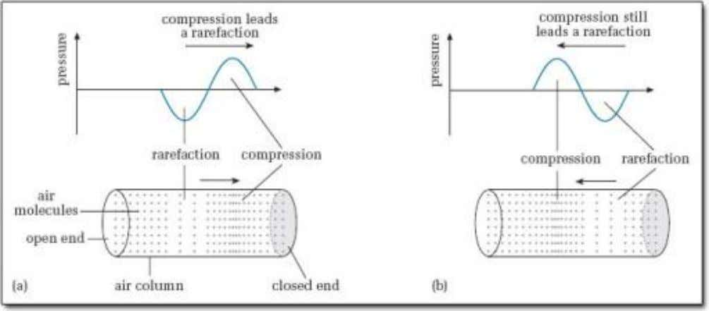 2. Describe the transmission of sound in air in terms of compressions and rarefactions • Vibrations
